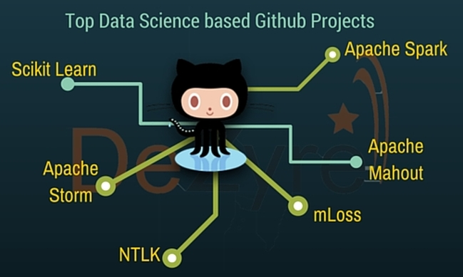 Top Data Science Based Github Projects - ILOVEJOES